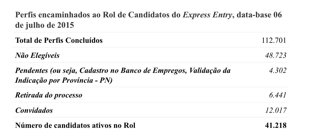 Screenshot 2015-08-17 14.18.31 Relatório completo sobre a Admissão no Express Entry até o momento Relatório completo sobre a Admissão no Express Entry até o momento Screenshot 2015 08 17 14