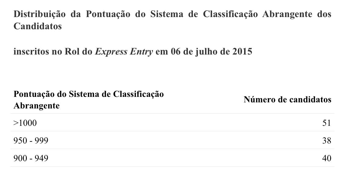 Relatório completo sobre a Admissão no Express Entry até o momento Relatório completo sobre a Admissão no Express Entry até o momento Screenshot 2015 08 17 14