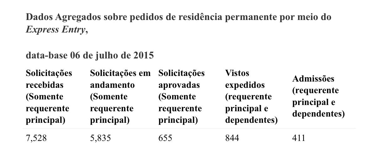 Screenshot 2015-08-17 14.39.01 Relatório completo sobre a Admissão no Express Entry até o momento Relatório completo sobre a Admissão no Express Entry até o momento Screenshot 2015 08 17 14