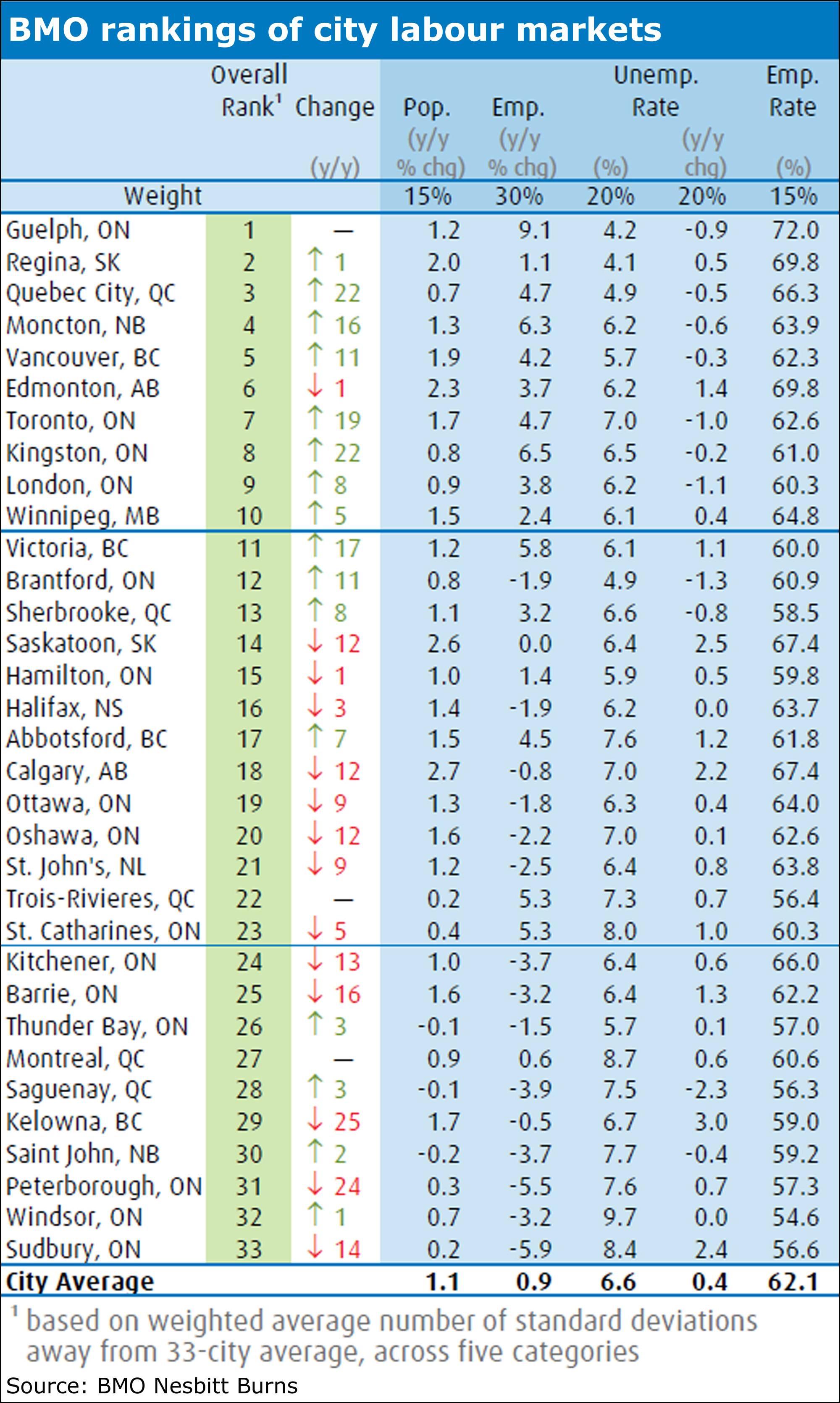 bmoranking  As 10 melhores cidades para se encontrar emprego no Canadá bmoranking