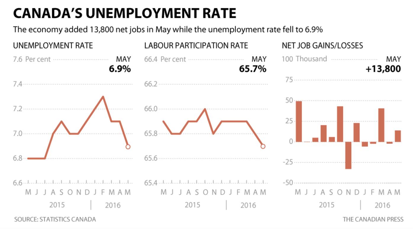 Screenshot-2016-06-10-12.06.11  Taxa de desemprego cai no Canadá. Mais de 13.500 novos empregos são gerados Screenshot 2016 06 10 12