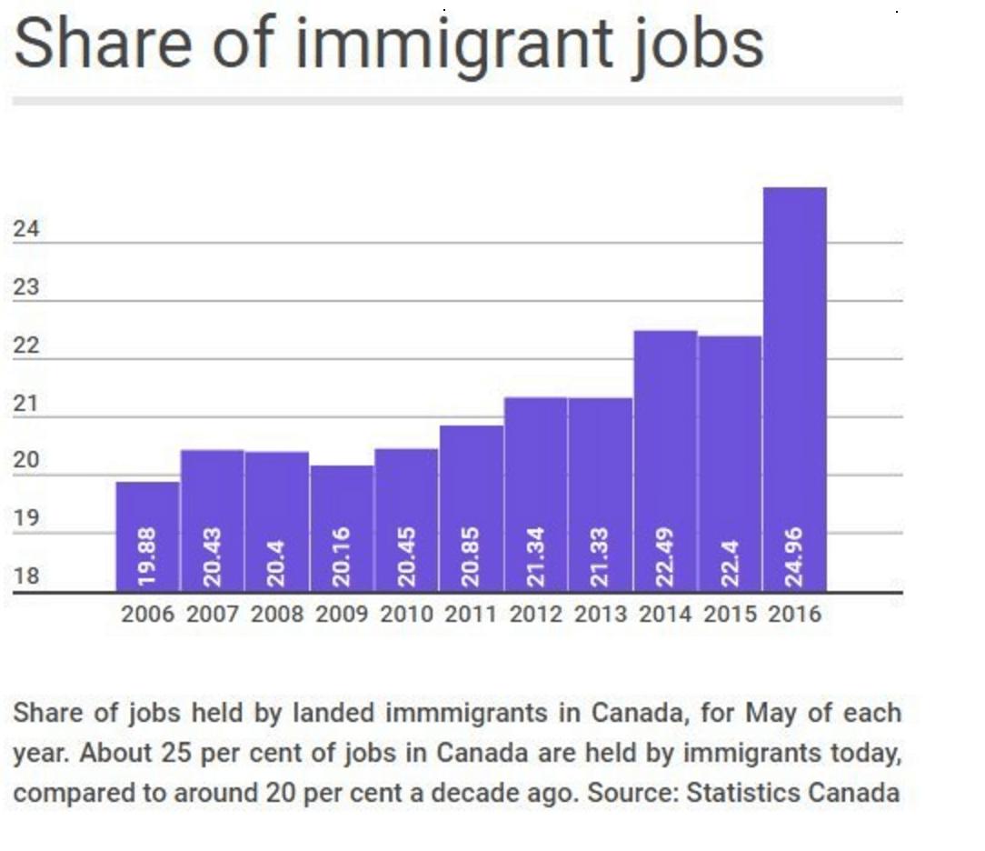 Screenshot-2016-06-23-18.48.07  Canadá atinge um marco importante em sua dependência de Imigração Screenshot 2016 06 23 18