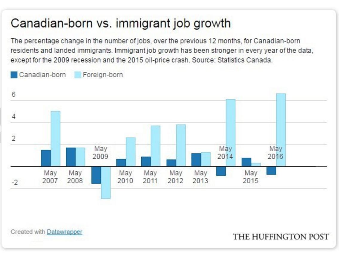 Screenshot-2016-06-23-18.53.45  Canadá atinge um marco importante em sua dependência de Imigração Screenshot 2016 06 23 18