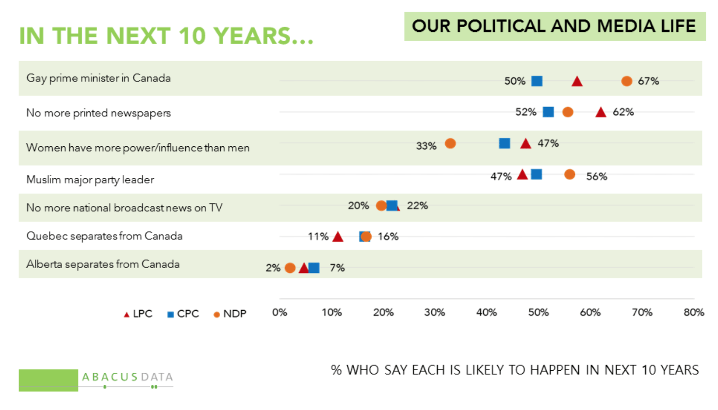 Screenshot-2016-07-28-21.27.41  Maioria dos Canadenses acreditam que um Primeiro-Ministro Gay poderá ser eleito em 10 anos Screenshot 2016 07 28 21