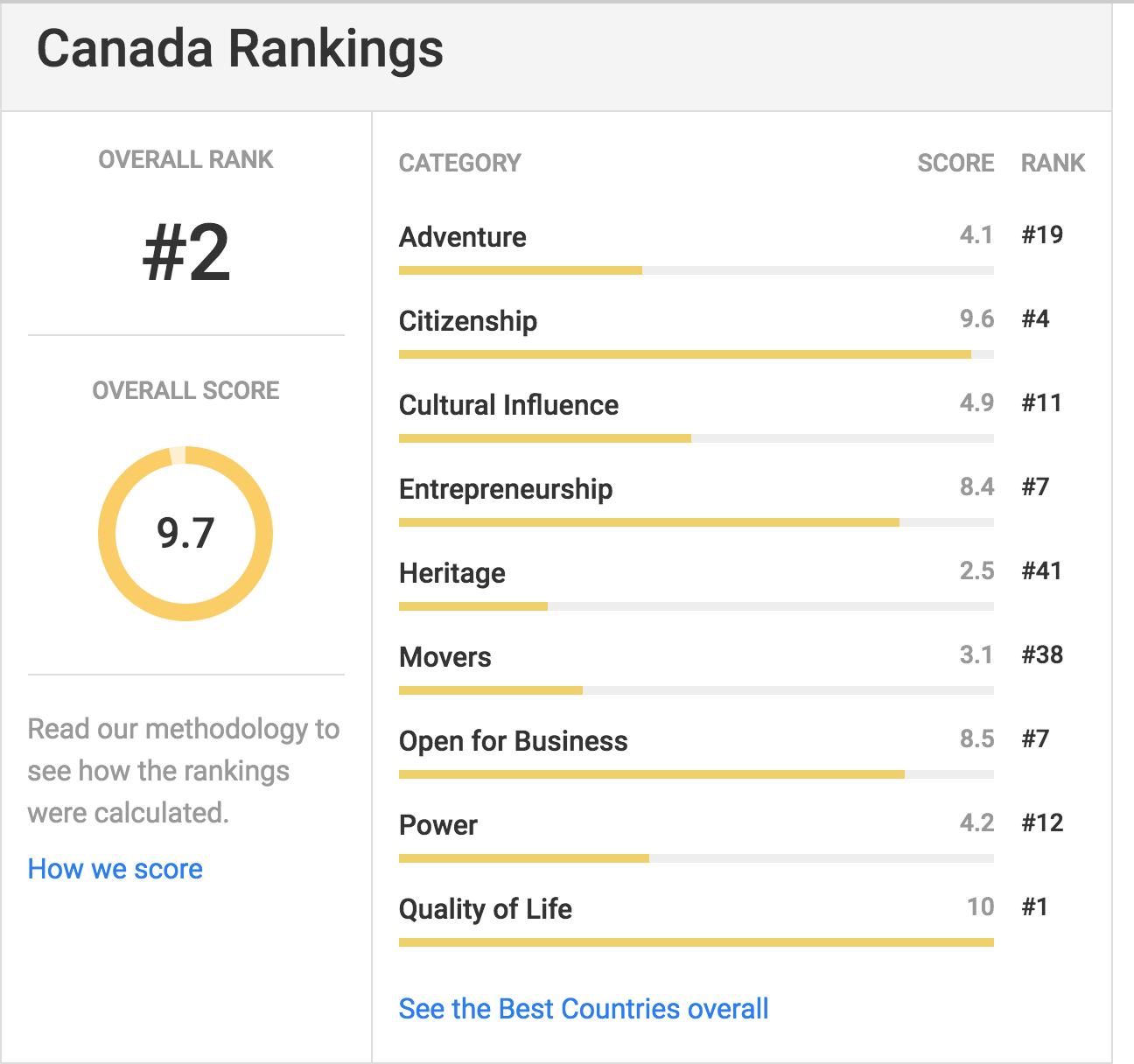 Canadá é o segundo melhor país do mundo.....de novo Screenshot 2017 03 07 22